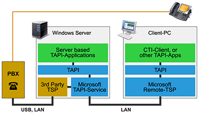configuration of the microsoft tapi server - Tapi